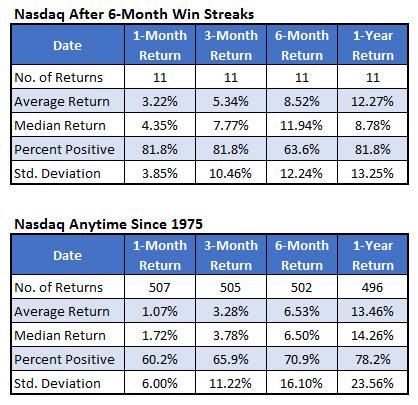 Nasdaq after six month gains