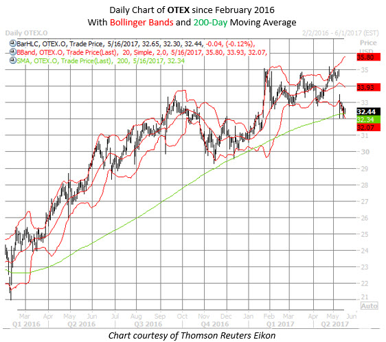 Open Text stock OTEX chart