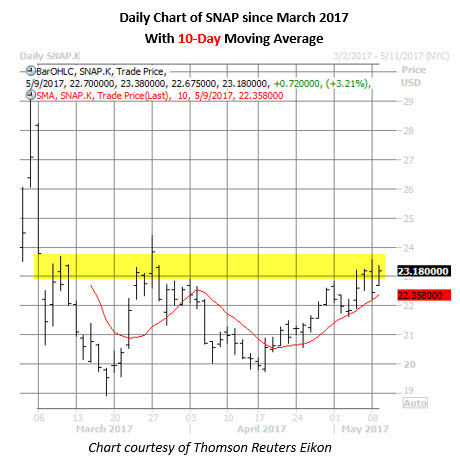 snap stock daily price chart may 9