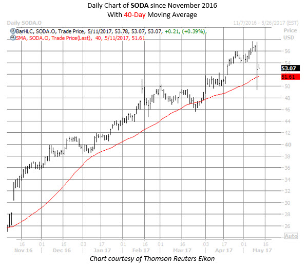 soda chart may 11_2