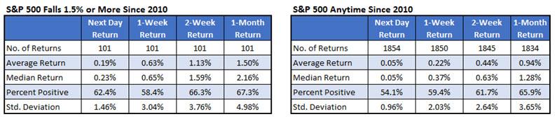 SPX chart after big drops