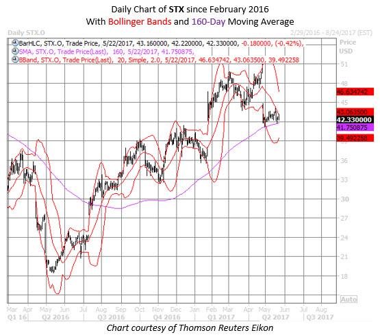 Seagate technology stock chart stx