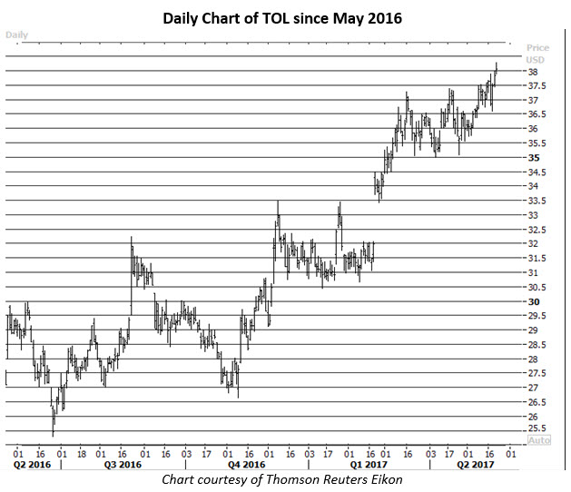 toll brothers stock