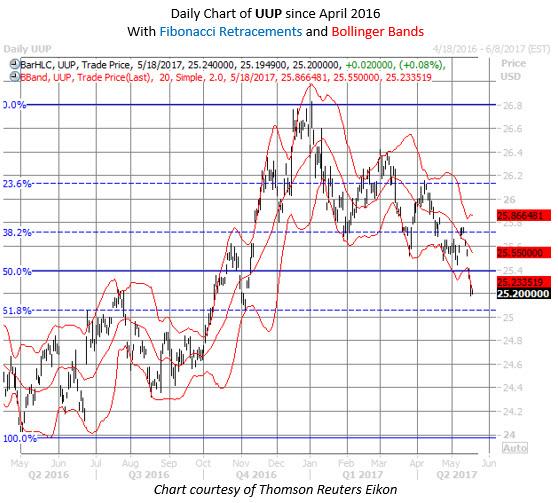 uup etf chart may 18