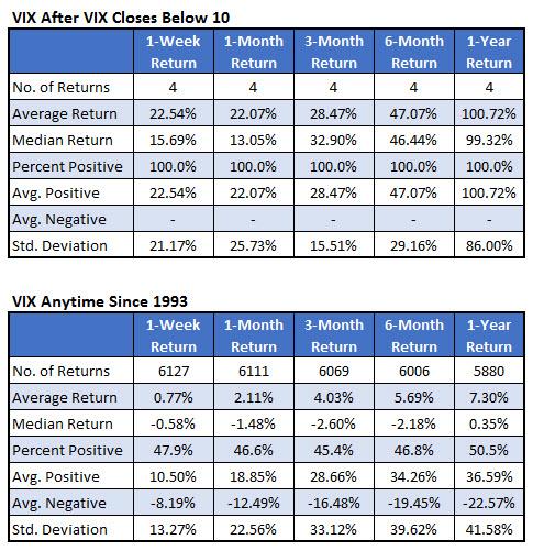 VIX after VIX below 10