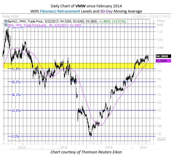 VMware VMW stock chart