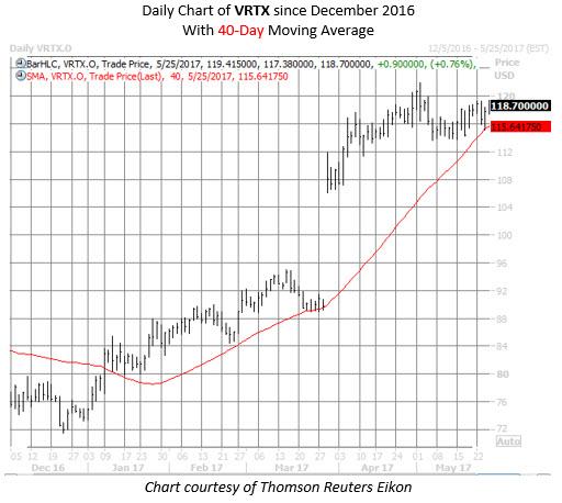 vertex pharmaceuticals vrtx stock chart