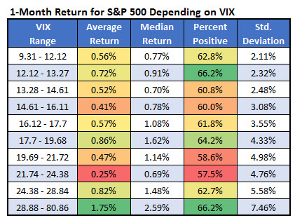 1 month return SPXVIX