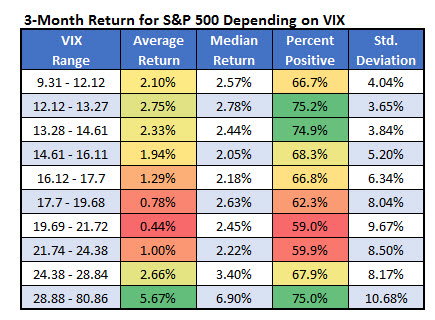 3 month return SPXVIX