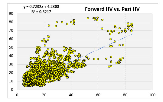 forward v past part 1