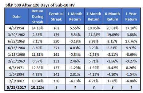 SPX After 120 Days Sub 10 HV