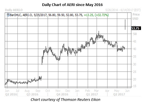 aeri stock price chart may 25