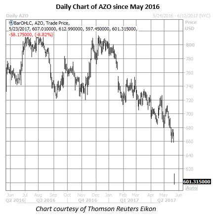 azo stock daily price chart may 23