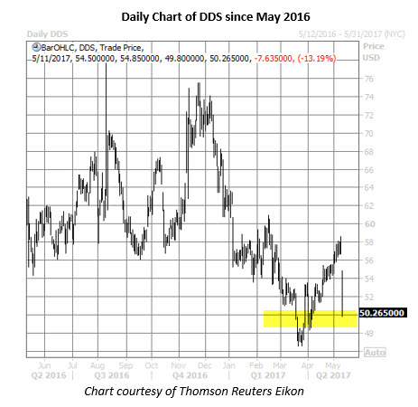 dds stock daily chart may 11