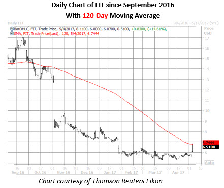 fit daily chart may 4
