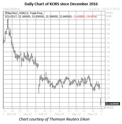 kors stock daily chart may 31