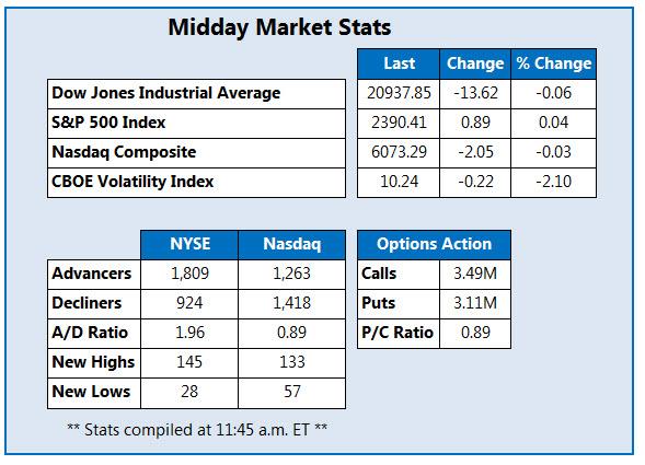 stock market may 5