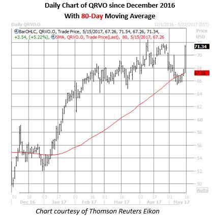 qrvo stock price chart may 15