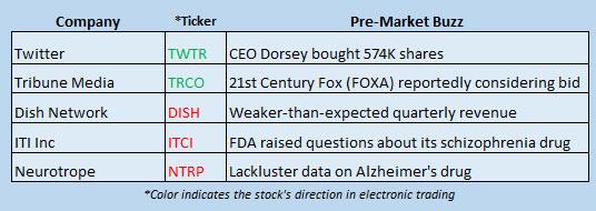 Buzz Stocks May 1