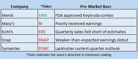 Buzz Stocks May 11