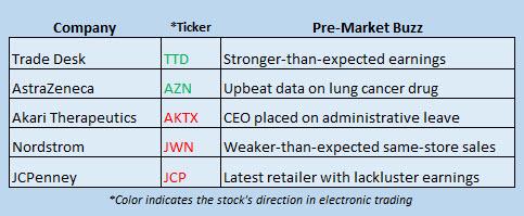 Buzz Stocks May 12