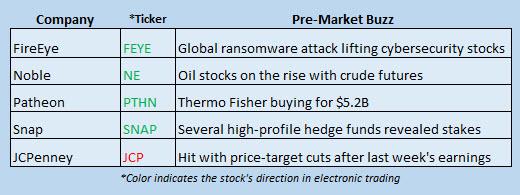 Buzz Stocks May 15