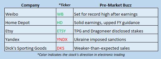 Buzz Stocks may 16
