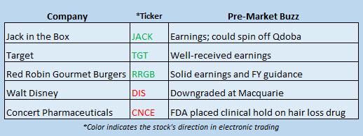 Buzz Stocks may 17