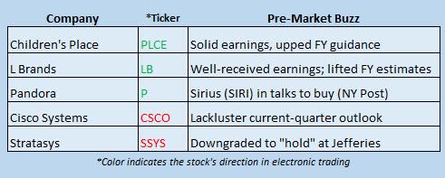 Buzz Stocks may 18