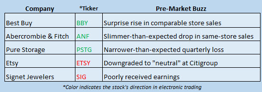 Buzz Stocks May 25