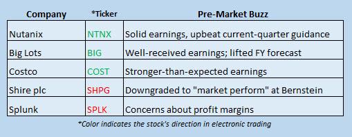 Buzz Stocks May 26
