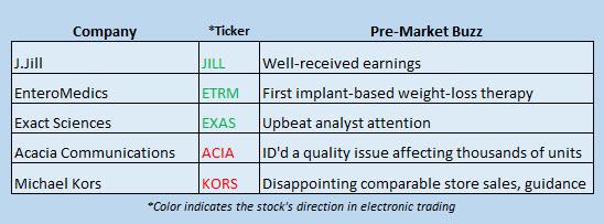 Buzz Stocks May 31