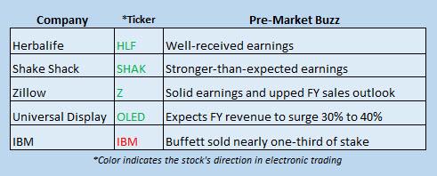 Buzz Stocks May 5