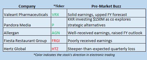 Buzz Stocks May 9