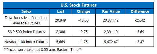 stock index futures may 12