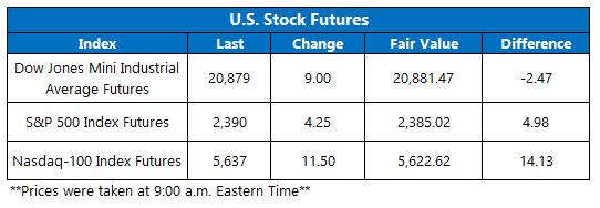 u.s. stock futures may 5__