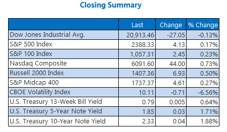 closing indexes summary may 1