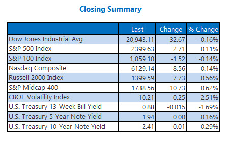 closing indexes summary may 10