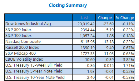 Closing Indexes Summary May 11