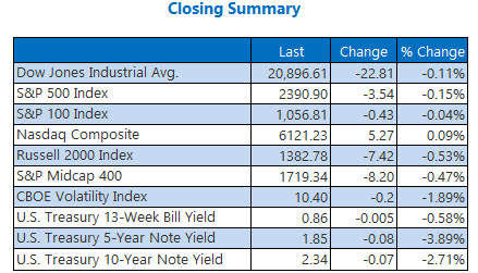 Closing Indexes Summary May 12
