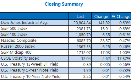 Closing Indexes Summary May 19