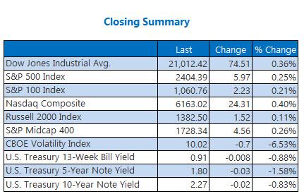 Closing Indexes Summary May 24