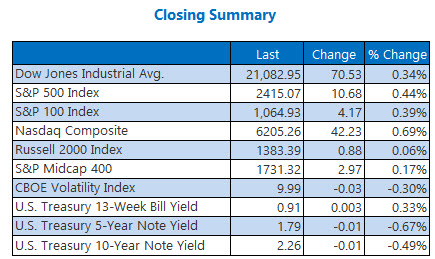 Closing Indexes Summary May 25