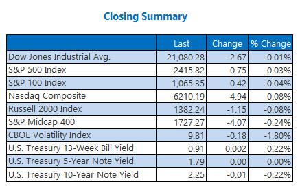 Closing Indexes Summary May 26