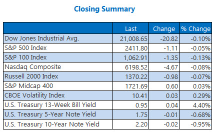 Closing Indexes Summary May 31