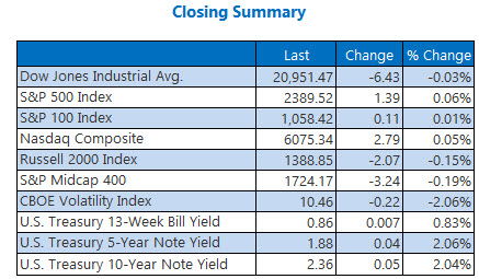 Closing Indexes Summary May 4