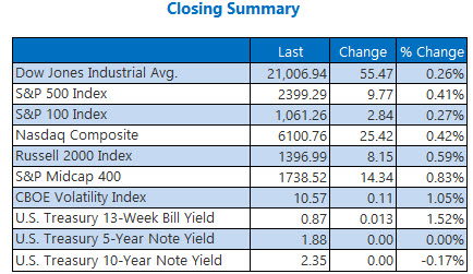 Closing Indexes Summary May 5