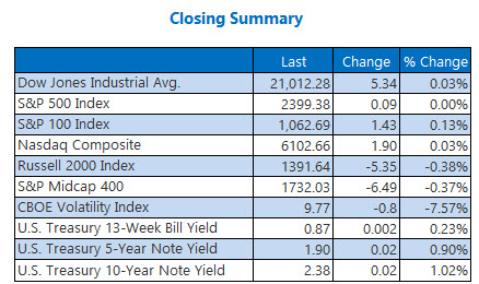 Closing Indexes Summary May 8