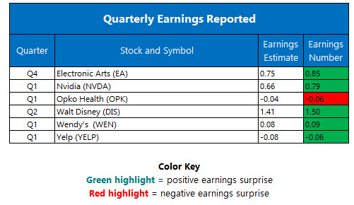 Corporate Earnings May 10