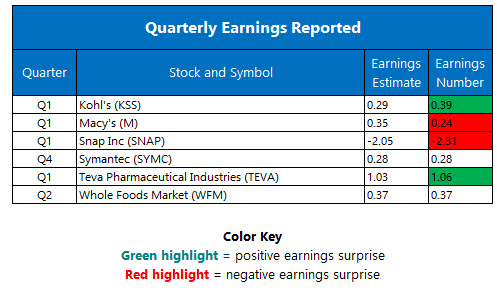 Corporate Earnings May 11